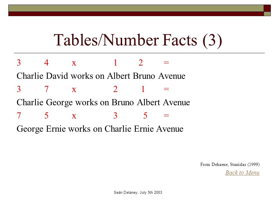 Seán Delaney, July 5th 2003 Tables/Number Facts (3) 34x 1 2 = Charlie David works on Albert Bruno Avenue 37x 2 1 = Charlie George works on Bruno Albert Avenue 75x 3 5 = George Ernie works on Charlie Ernie Avenue From Dehaene, Stanislas (1999) Back to Menu