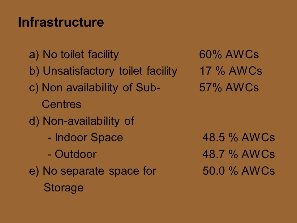 Infrastructure a) No toilet facility 60% AWCs b) Unsatisfactory toilet facility 17 % AWCs c) Non availability of Sub- 57% AWCs Centres d) Non-availability of - Indoor Space 48.5 % AWCs - Outdoor 48.7 % AWCs e) No separate space for 50.0 % AWCs Storage
