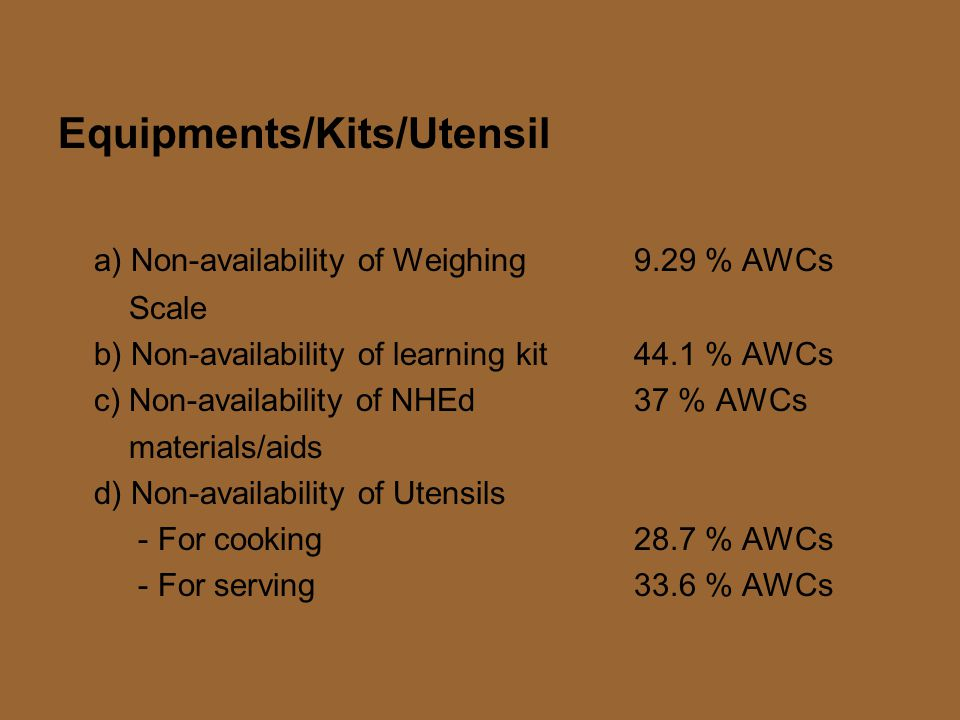 Equipments/Kits/Utensil a) Non-availability of Weighing 9.29 % AWCs Scale b) Non-availability of learning kit44.1 % AWCs c) Non-availability of NHEd 37 % AWCs materials/aids d) Non-availability of Utensils - For cooking28.7 % AWCs - For serving33.6 % AWCs