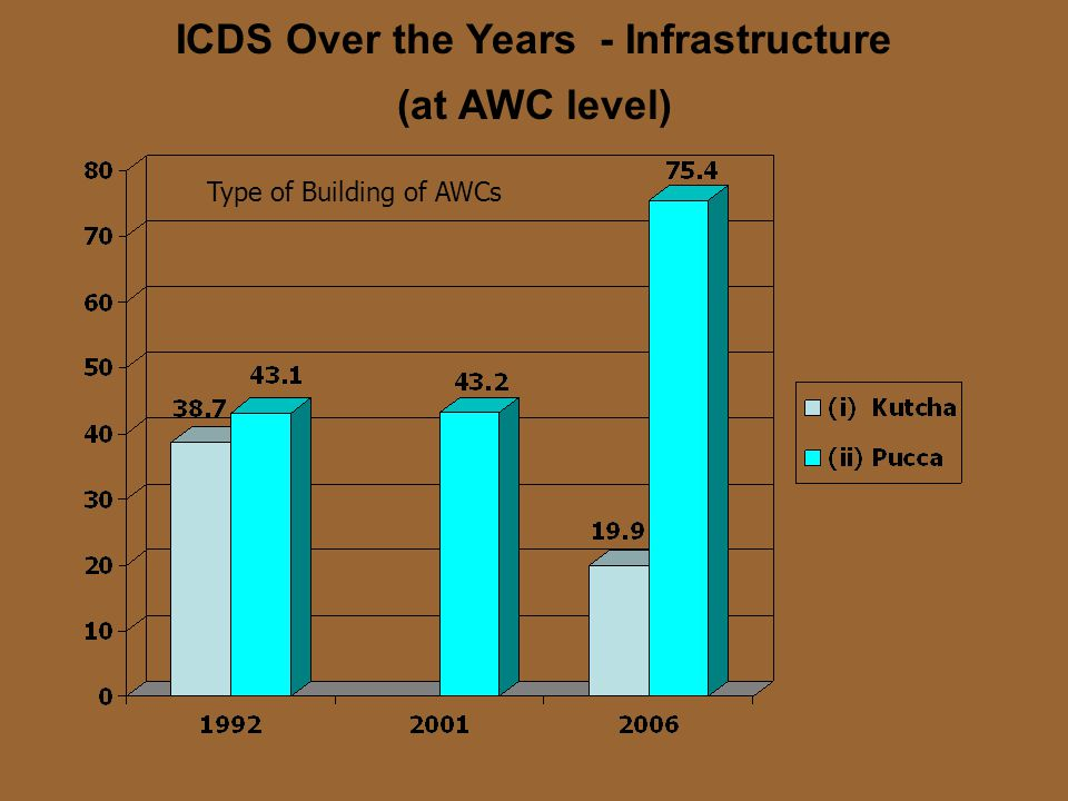 ICDS Over the Years - Infrastructure (at AWC level) Availability of Equipment/ Kit in usable Condition
