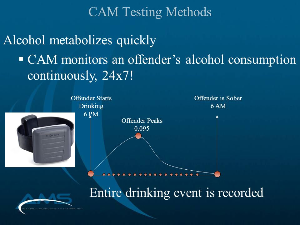 Alcohol metabolizes quickly  CAM monitors an offender's alcohol consumption continuously, 24x7.