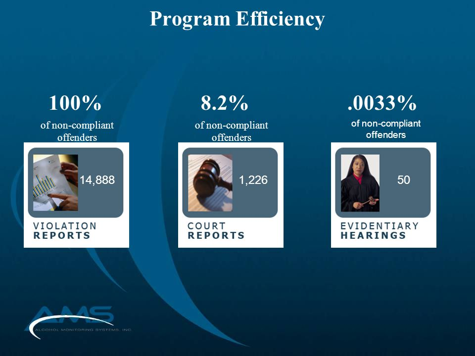 Program Efficiency 14,8881,22650 100%8.2%.0033% of non-compliant offenders
