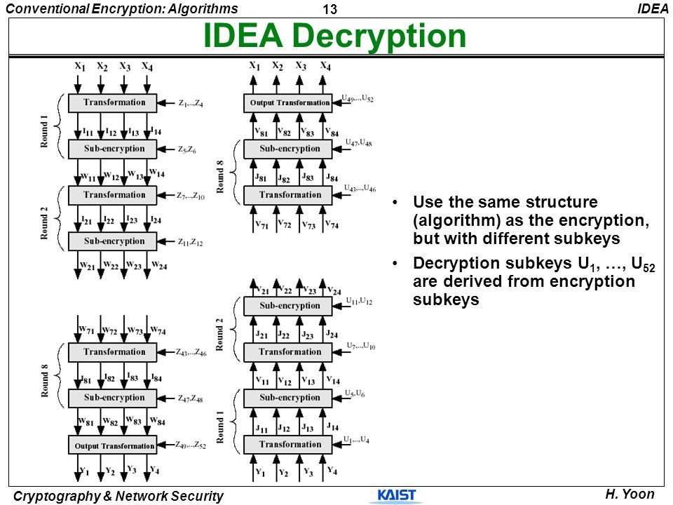 13 Conventional Encryption: Algorithms Cryptography & Network Security H. Yoon IDEA IDEA Decryption Use the same structure (algorithm) as the encrypti