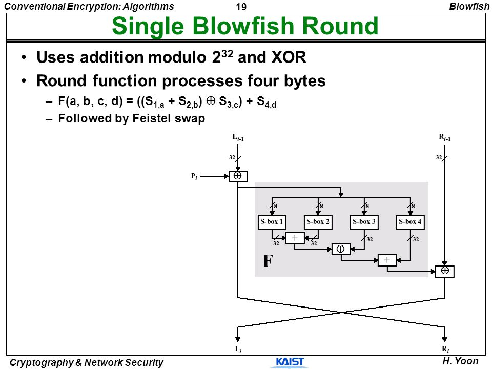 19 Conventional Encryption: Algorithms Cryptography & Network Security H. Yoon Single Blowfish Round Uses addition modulo 2 32 and XOR Round function