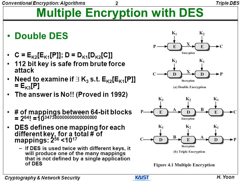 2 Conventional Encryption: Algorithms Cryptography & Network Security H. Yoon Multiple Encryption with DES Double DES C = E K2 [E K1 [P]]; D = D K1 [D