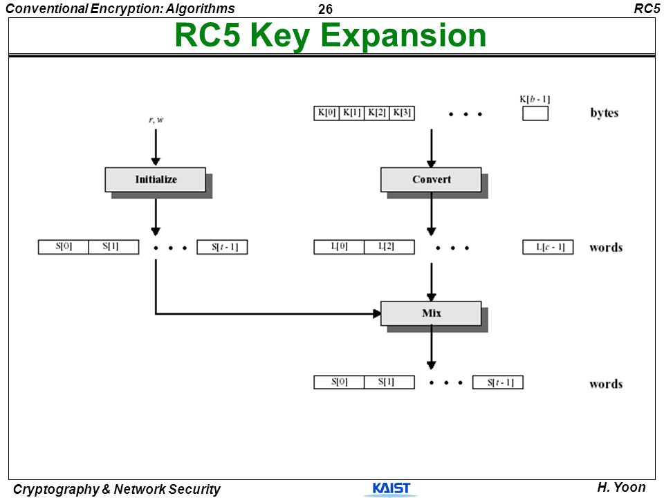 26 Conventional Encryption: Algorithms Cryptography & Network Security H. Yoon RC5 Key Expansion RC5