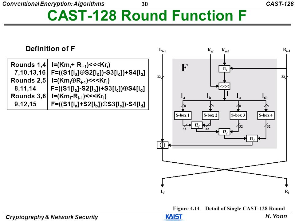 30 Conventional Encryption: Algorithms Cryptography & Network Security H. Yoon CAST-128 Round Function F CAST-128 Rounds 1,4 I=(Km i + R i-1 )<<<Kr i