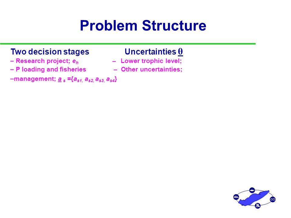 Problem Structure Two decision stages Uncertainties θ – Research project; e h – Lower trophic level; – P loading and fisheries – Other uncertainties; –management; a s ={a s1, a s2, a s3, a s4 }
