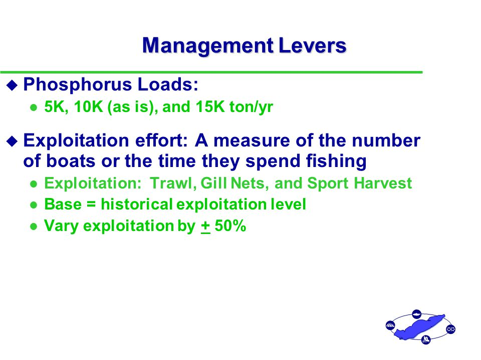 Management Levers u Phosphorus Loads: 5K, 10K (as is), and 15K ton/yr u Exploitation effort: A measure of the number of boats or the time they spend fishing Exploitation: Trawl, Gill Nets, and Sport Harvest Base = historical exploitation level Vary exploitation by + 50%