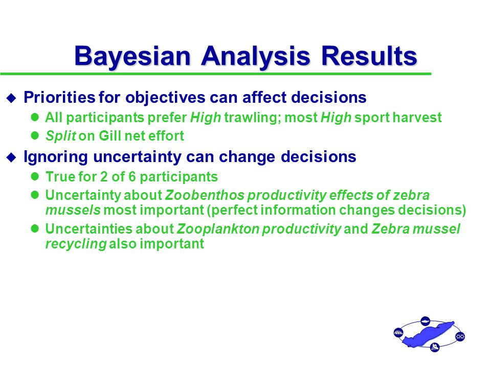 Bayesian Analysis Results u Priorities for objectives can affect decisions All participants prefer High trawling; most High sport harvest Split on Gill net effort u Ignoring uncertainty can change decisions True for 2 of 6 participants Uncertainty about Zoobenthos productivity effects of zebra mussels most important (perfect information changes decisions) Uncertainties about Zooplankton productivity and Zebra mussel recycling also important