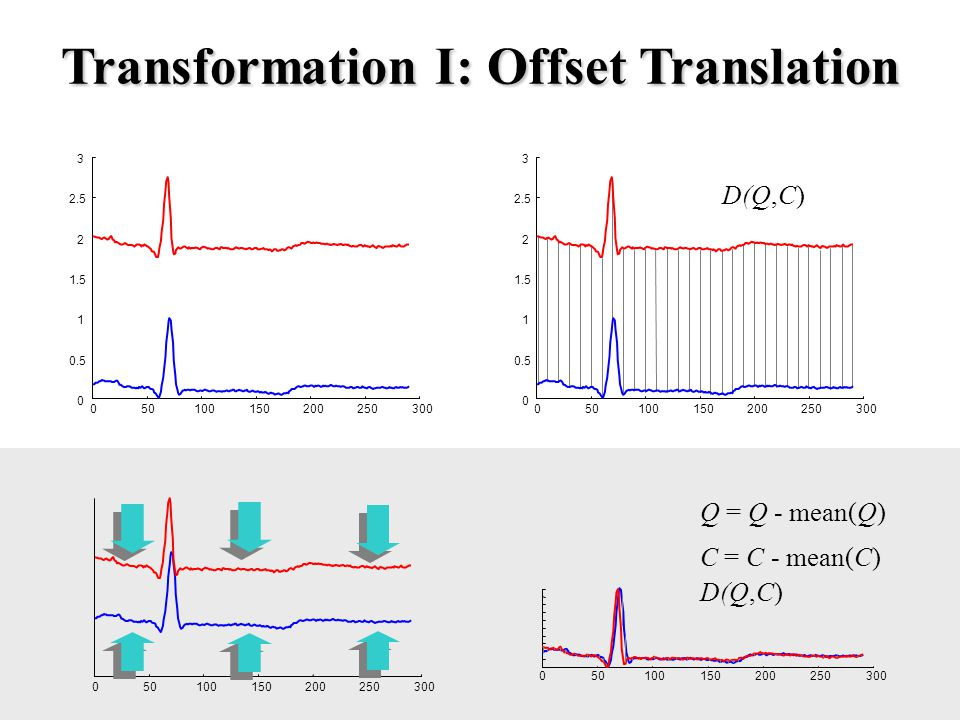 Transformation I: Offset Translation 050100150200250300 0 0.5 1 1.5 2 2.5 3 050100150200250300 0 0.5 1 1.5 2 2.5 3 050100150200250300 050100150200250300 Q = Q - mean(Q) C = C - mean(C) D(Q,C)