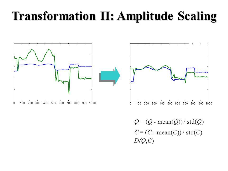 Transformation II: Amplitude Scaling 01002003004005006007008009001000 01002003004005006007008009001000 Q = (Q - mean(Q)) / std(Q) C = (C - mean(C)) / std(C) D(Q,C)