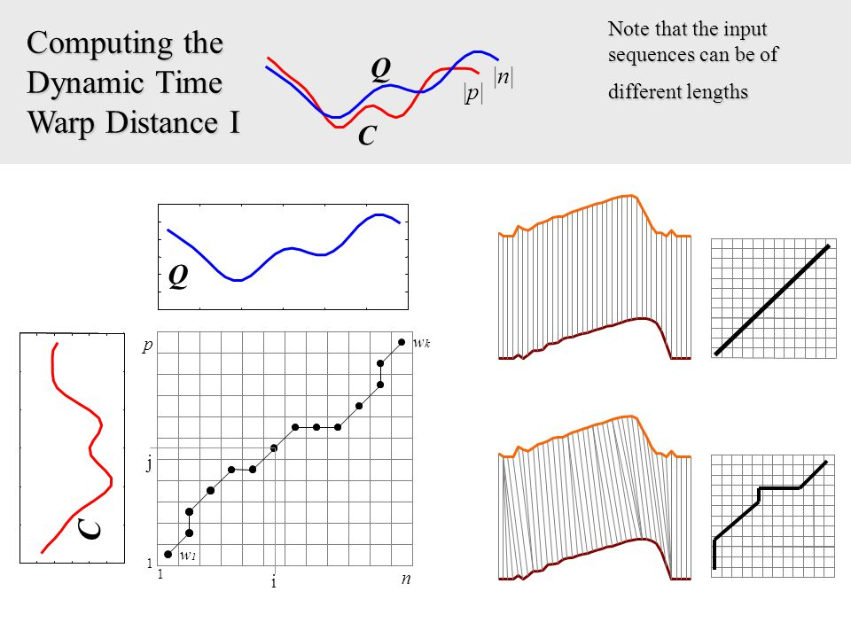Computing the Dynamic Time Warp Distance I |n||n| |p||p| Note that the input sequences can be of different lengths Q C