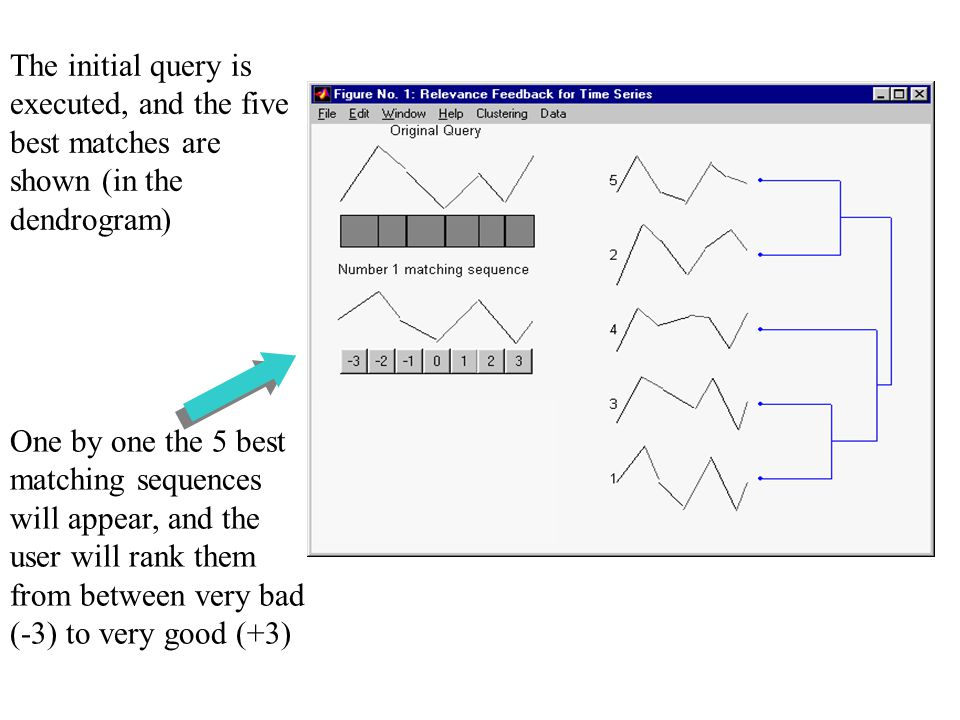 One by one the 5 best matching sequences will appear, and the user will rank them from between very bad (-3) to very good (+3) The initial query is executed, and the five best matches are shown (in the dendrogram)