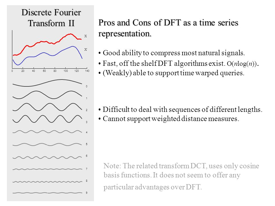 Discrete Fourier Transform II Pros and Cons of DFT as a time series representation.