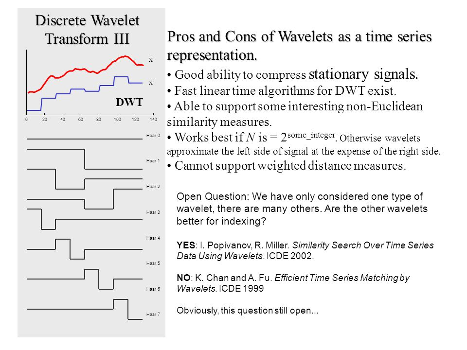 020406080100120140 Haar 0 Haar 1 Haar 2 Haar 3 Haar 4 Haar 5 Haar 6 Haar 7 X X DWT Discrete Wavelet Transform III Pros and Cons of Wavelets as a time series representation.
