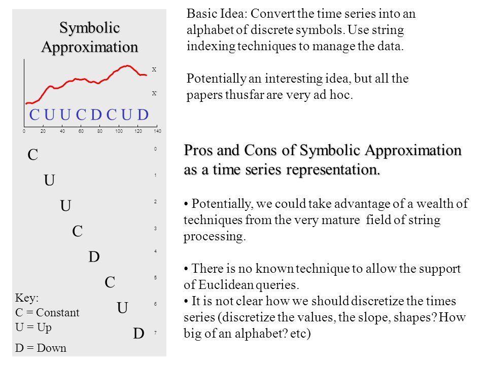 020406080100120140 X X 0 1 2 3 4 5 6 7 C U U C D C U D C U C D C U D U Symbolic Approximation Key: C = Constant U = Up D = Down Basic Idea: Convert the time series into an alphabet of discrete symbols.