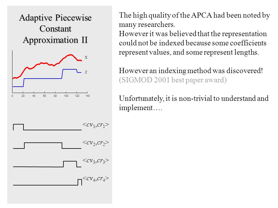 Adaptive Piecewise Constant Approximation II 020406080100120140 X X The high quality of the APCA had been noted by many researchers.