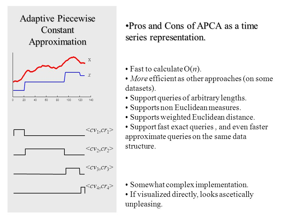 Adaptive Piecewise Constant Approximation 020406080100120140 X X Pros and Cons of APCA as a time series representation.Pros and Cons of APCA as a time series representation.