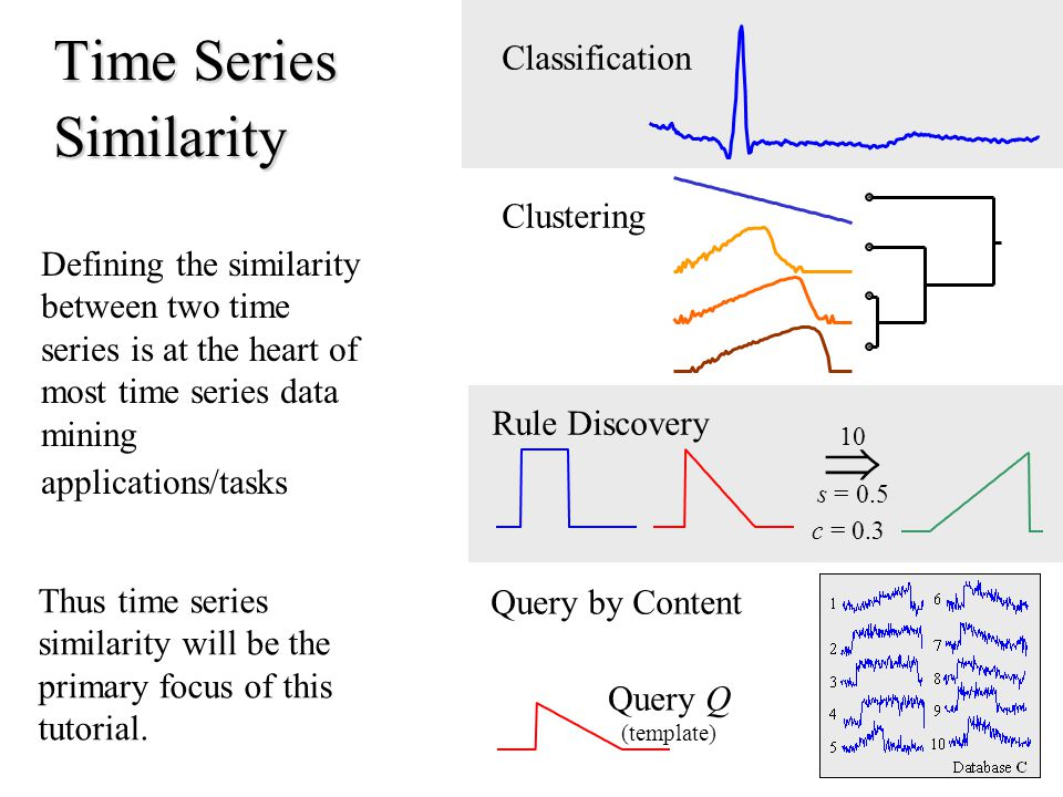 Defining the similarity between two time series is at the heart of most time series data mining applications/tasks Thus time series similarity will be the primary focus of this tutorial.