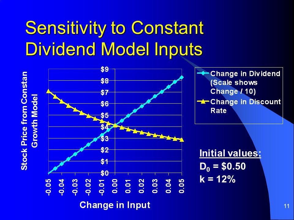 11 Sensitivity to Constant Dividend Model Inputs Initial values: D 0 = $0.50 k = 12%