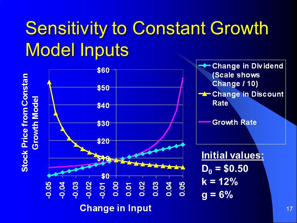 17 Sensitivity to Constant Growth Model Inputs Initial values: D 0 = $0.50 k = 12% g = 6%