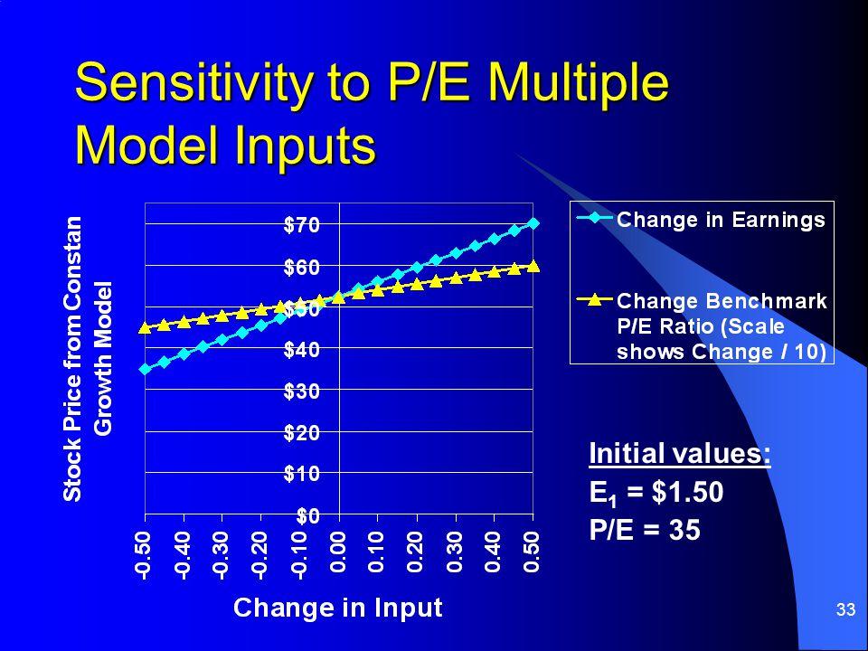 33 Sensitivity to P/E Multiple Model Inputs Initial values: E 1 = $1.50 P/E = 35