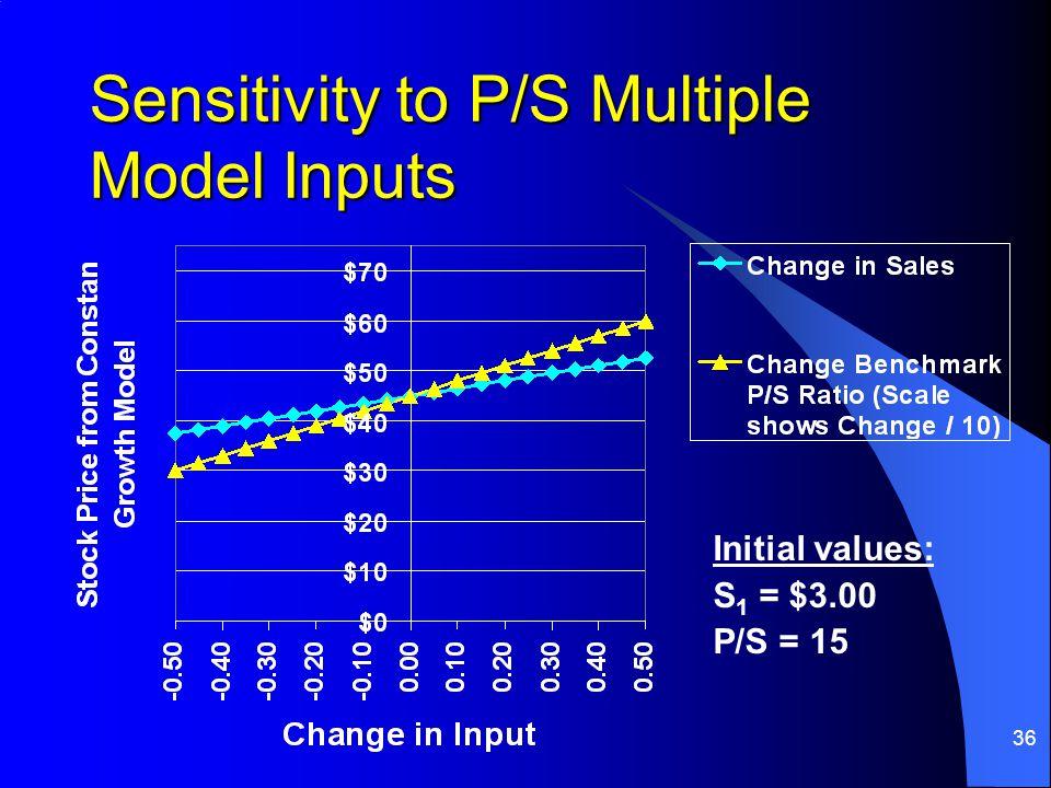 36 Sensitivity to P/S Multiple Model Inputs Initial values: S 1 = $3.00 P/S = 15