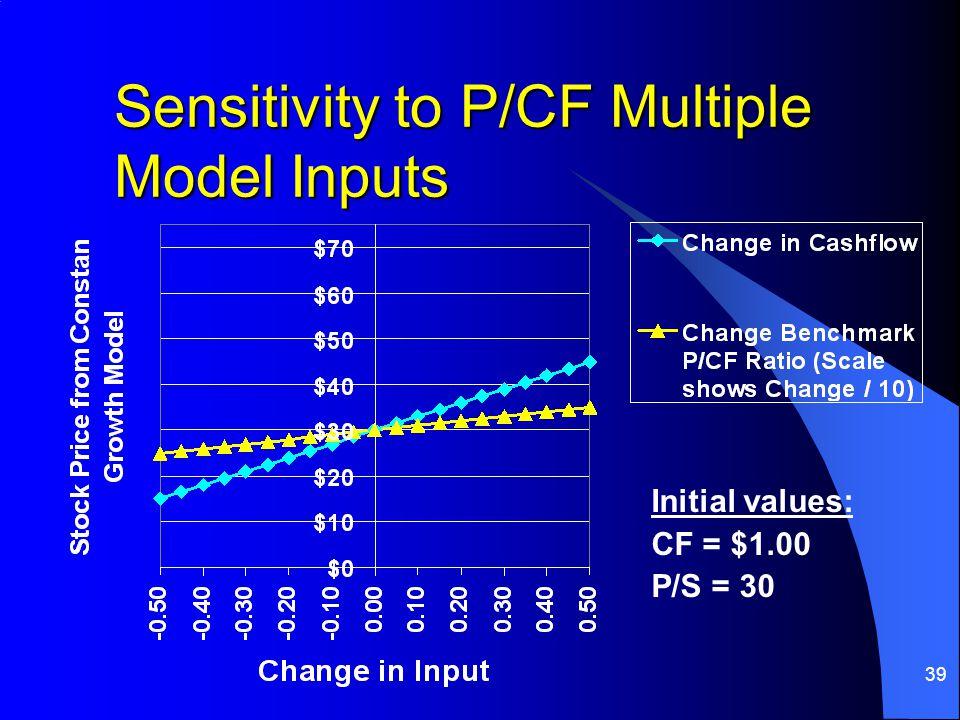 39 Sensitivity to P/CF Multiple Model Inputs Initial values: CF = $1.00 P/S = 30