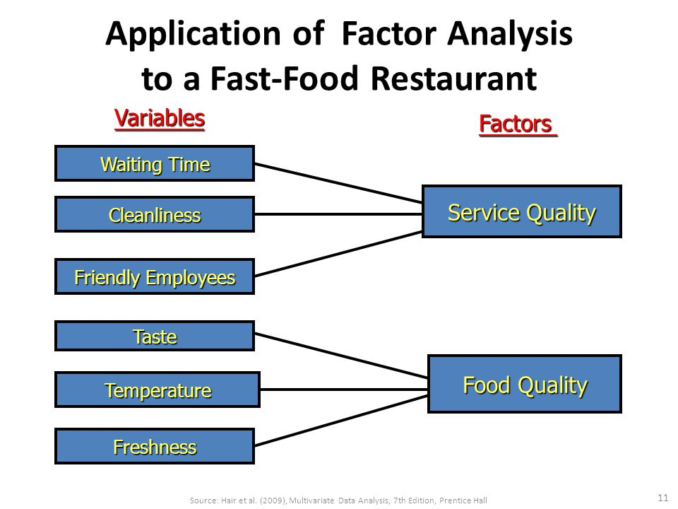 Application of Factor Analysis to a Fast-Food Restaurant 11 Source: Hair et al.