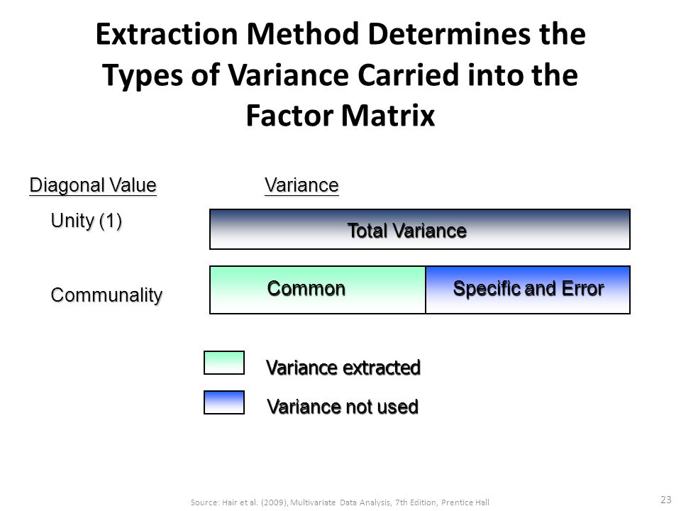 Extraction Method Determines the Types of Variance Carried into the Factor Matrix 23 Diagonal Value Variance Diagonal Value Variance Unity (1) Unity (1) Communality Communality Total Variance Total Variance Common Common Specific and Error Specific and Error Variance extracted Variance not used Variance not used Source: Hair et al.