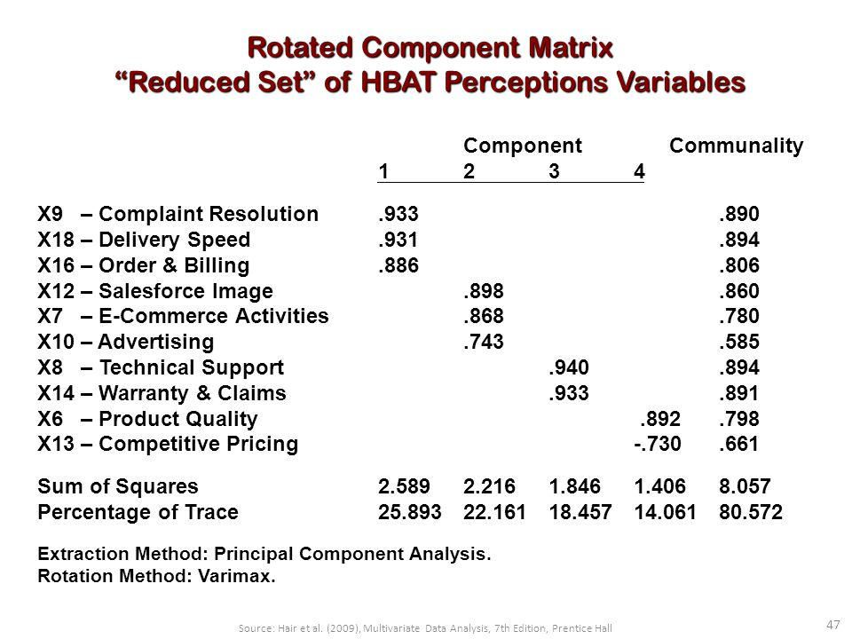 47 Rotated Component Matrix Reduced Set of HBAT Perceptions Variables Component Communality 1234 X9 – Complaint Resolution.933.890 X18 – Delivery Speed.931.894 X16 – Order & Billing.886.806 X12 – Salesforce Image.898.860 X7 – E-Commerce Activities.868.780 X10 – Advertising.743.585 X8 – Technical Support.940.894 X14 – Warranty & Claims.933.891 X6 – Product Quality.892.798 X13 – Competitive Pricing -.730.661 Sum of Squares2.5892.2161.8461.4068.057 Percentage of Trace25.89322.16118.45714.06180.572 Extraction Method: Principal Component Analysis.