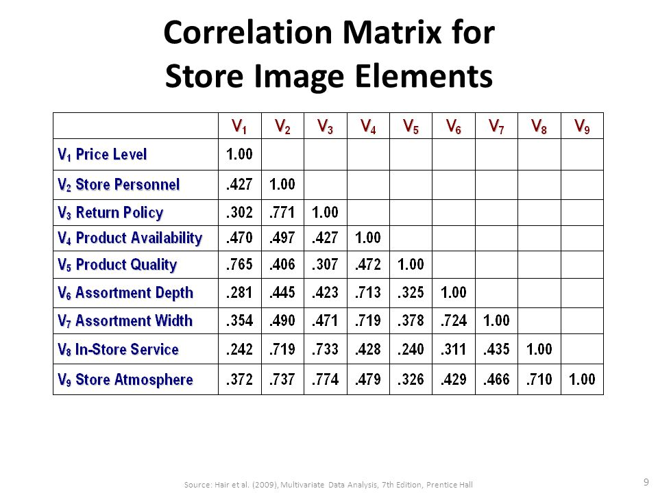 Correlation Matrix for Store Image Elements 9 Source: Hair et al.