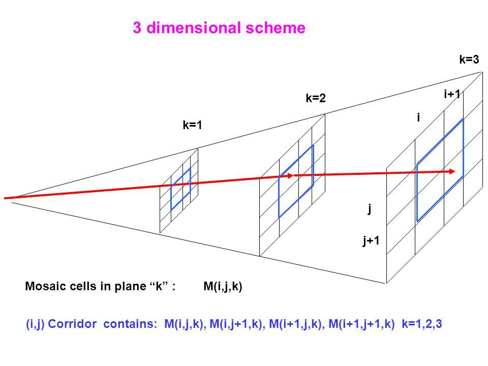 i i+1 j j+1 3 dimensional scheme k=1 k=2 k=3 Mosaic cells in plane k : M(i,j,k) (i,j) Corridor contains: M(i,j,k), M(i,j+1,k), M(i+1,j,k), M(i+1,j+1,k) k=1,2,3