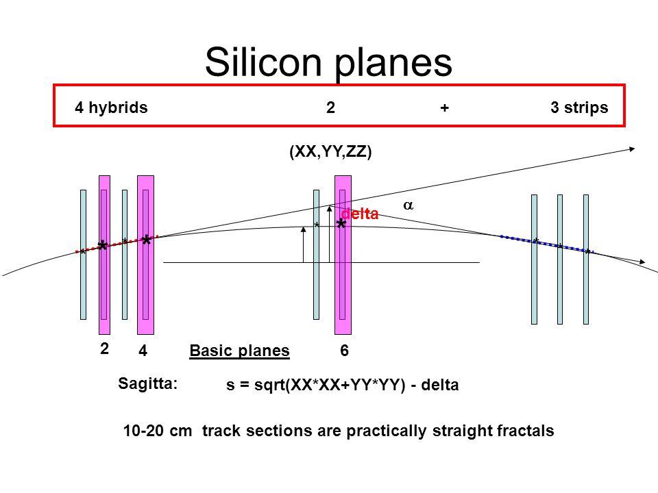 s = sqrt(XX*XX+YY*YY) - delta delta Sagitta: 10-20 cm track sections are practically straight fractals (XX,YY,ZZ)  4 hybrids 2 + 3 strips 2 46Basic planes * * * * * * * * * Silicon planes