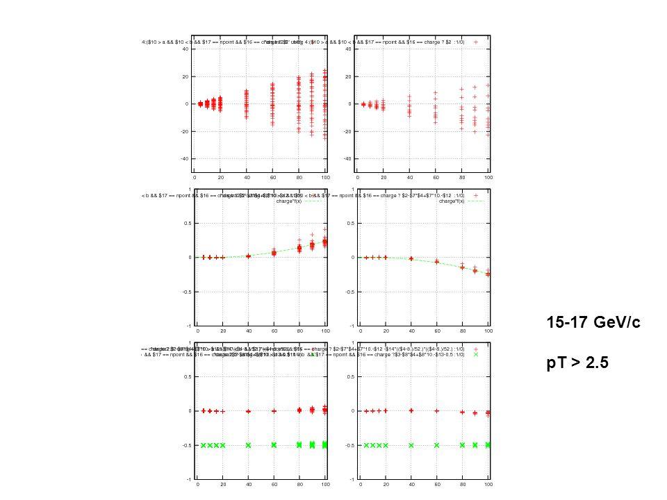 15-17 GeV/c pT > 2.5