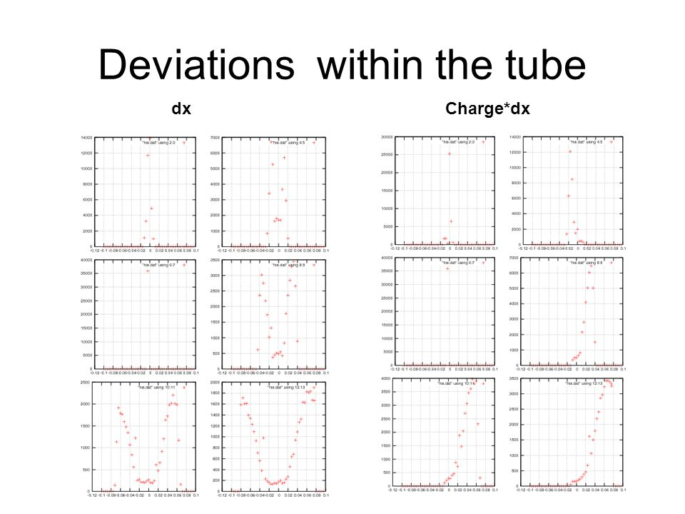 Deviations within the tube dxCharge*dx