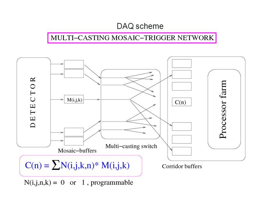 DAQ scheme