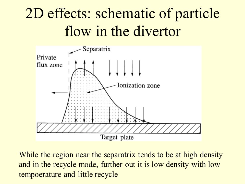 2D effects: schematic of particle flow in the divertor While the region near the separatrix tends to be at high density and in the recycle mode, further out it is low density with low tempoerature and little recycle