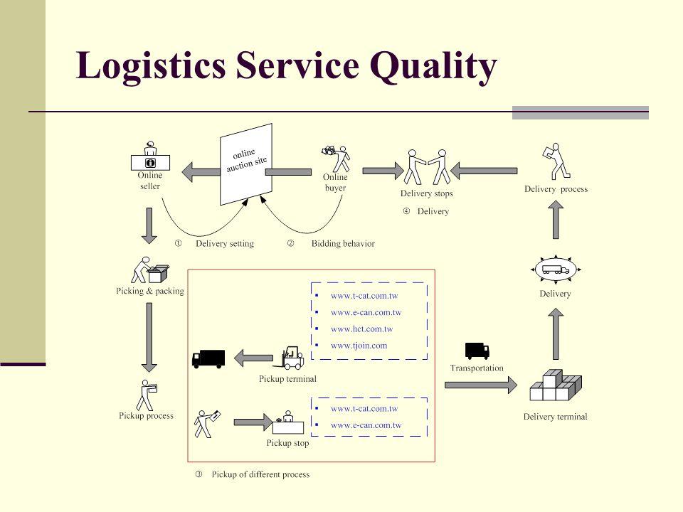 Logistics Service Quality
