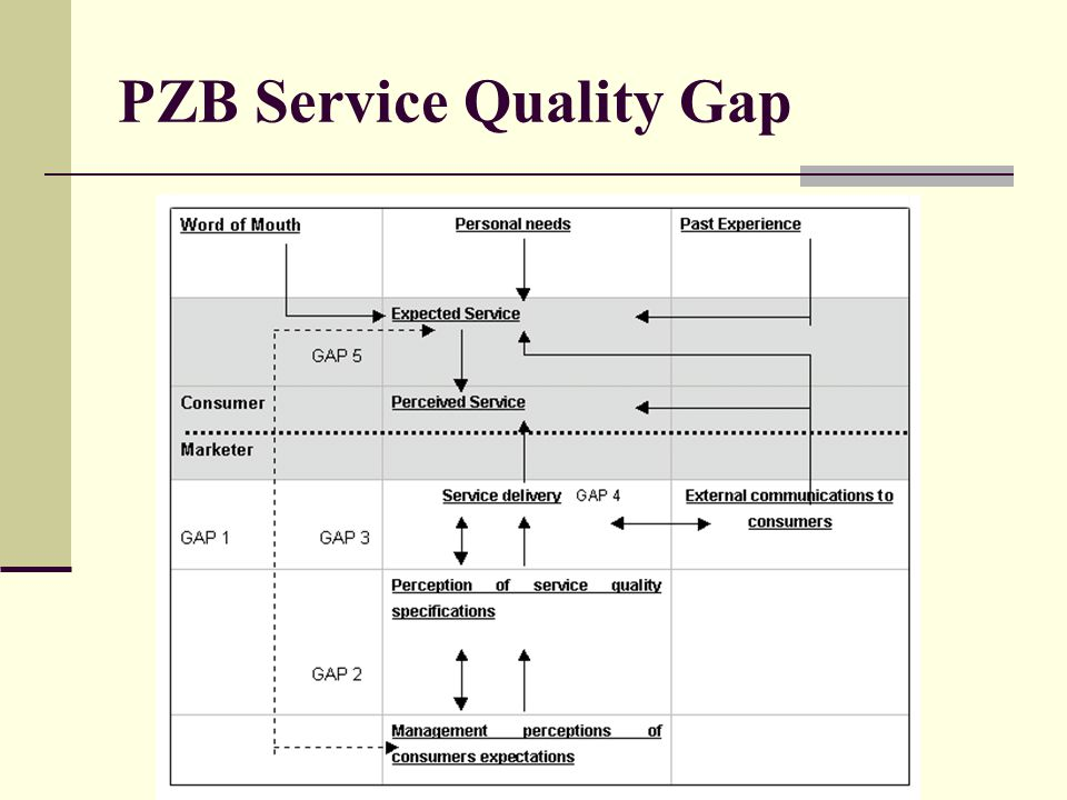 PZB Service Quality Gap