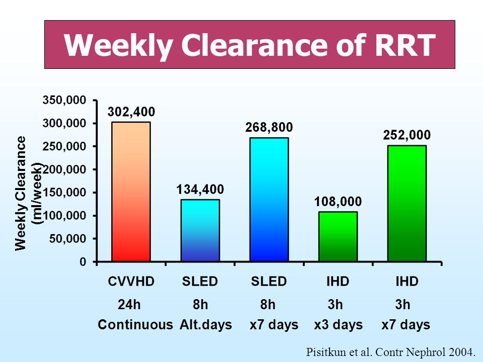 Weekly Clearance of RRT Weekly Clearance (ml/week) 24h 8h 8h 3h 3h Continuous Alt.days x7 days x3 days x7 days Pisitkun et al. Contr Nephrol 2004.
