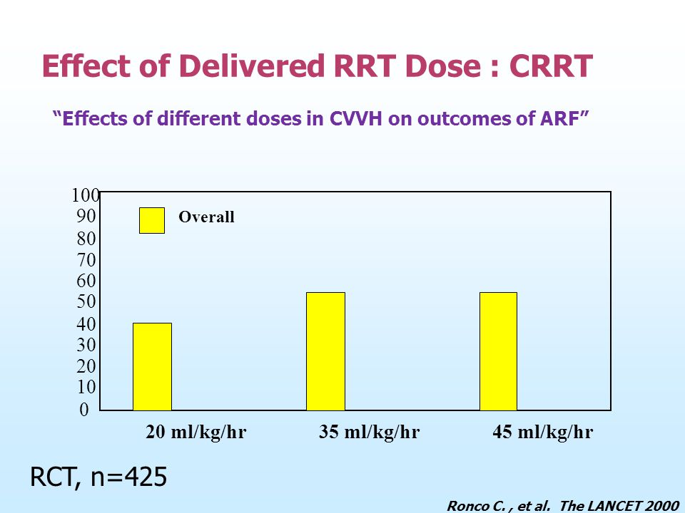 """Effects of different doses in CVVH on outcomes of ARF"" Effect of Delivered RRT Dose : CRRT 100 90 80 70 60 50 40 30 20 10 0 20 ml/kg/hr35 ml/kg/hr45"