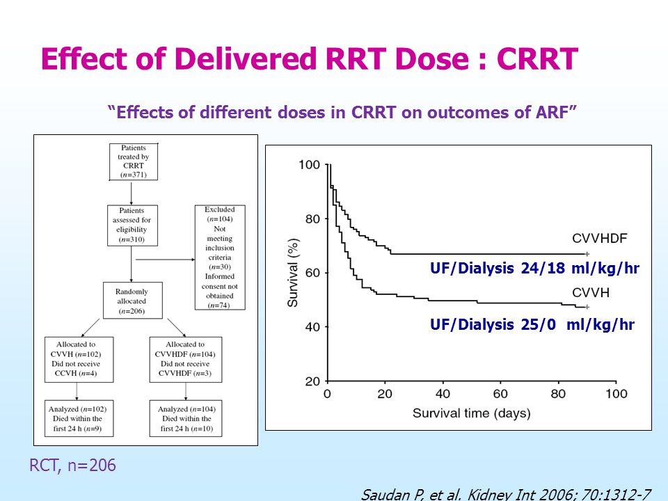 "Saudan P, et al. Kidney Int 2006; 70:1312-7 RCT, n=206 ""Effects of different doses in CRRT on outcomes of ARF"" UF/Dialysis 24/18 ml/kg/hr UF/Dialysis"