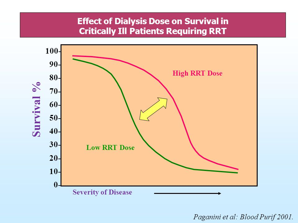 Effect of Dialysis Dose on Survival in Critically Ill Patients Requiring RRT 100- 90- 80- 70- 60- 50- 40- 30- 20- 10- 0- Severity of Disease Survival