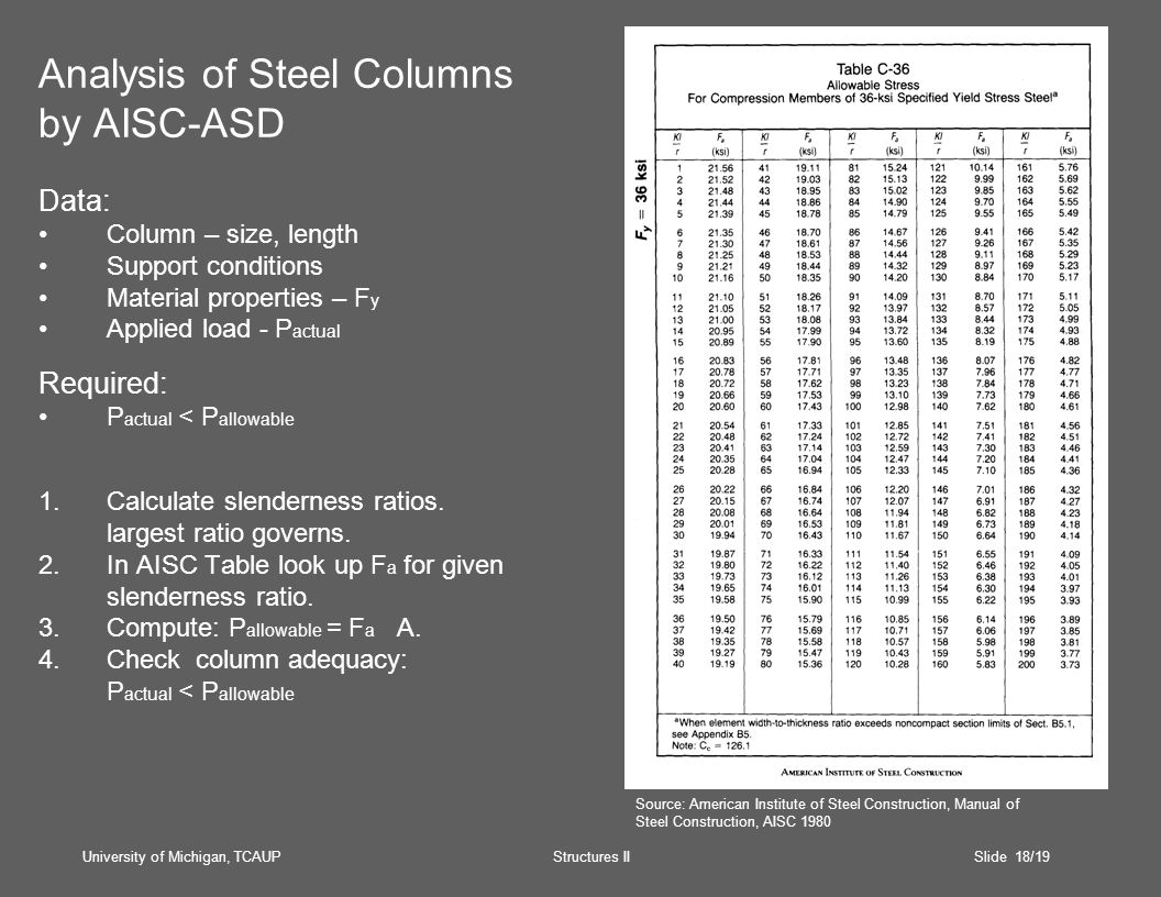 University of Michigan, TCAUP Structures II Slide 18/19 Analysis of Steel Columns by AISC-ASD Data: Column – size, length Support conditions Material properties – F y Applied load - P actual Required: P actual < P allowable 1.Calculate slenderness ratios.