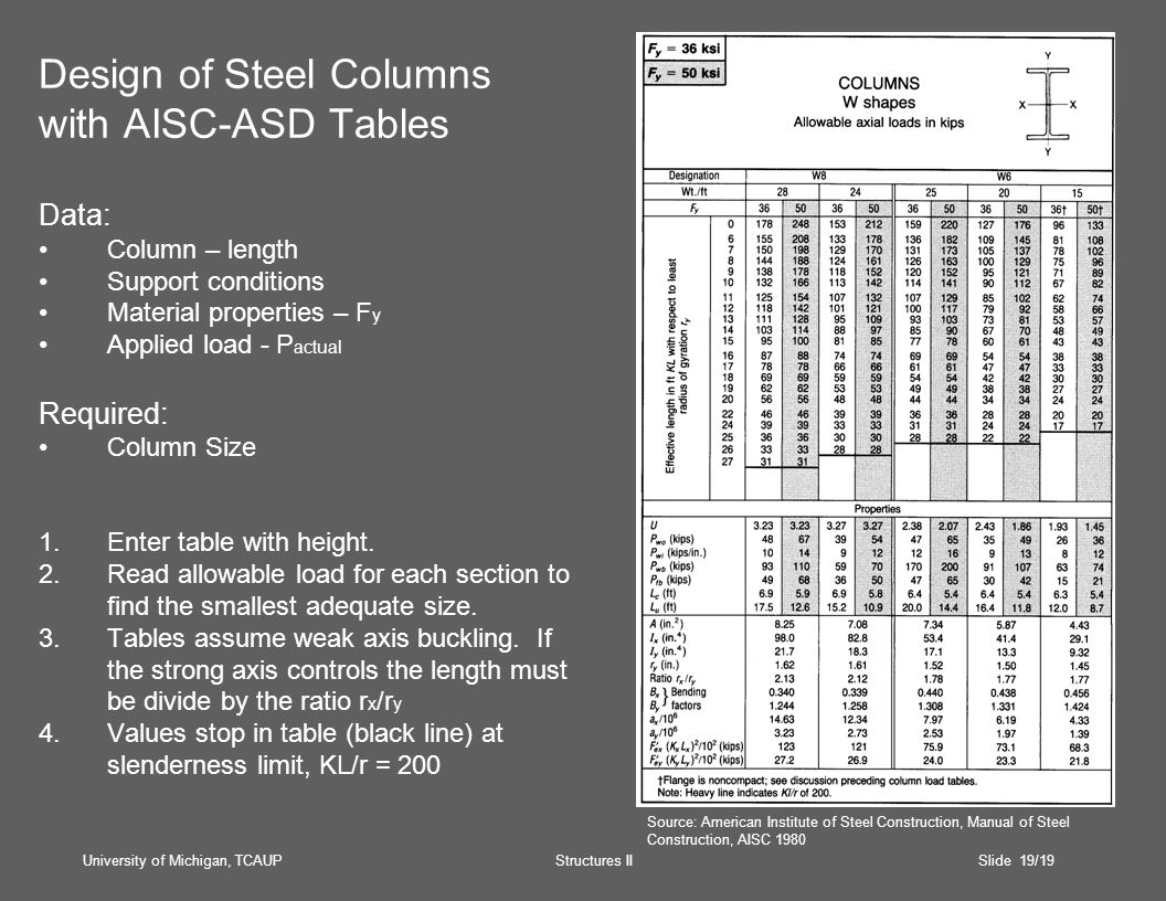 University of Michigan, TCAUP Structures II Slide 19/19 Design of Steel Columns with AISC-ASD Tables Data: Column – length Support conditions Material properties – F y Applied load - P actual Required: Column Size 1.Enter table with height.