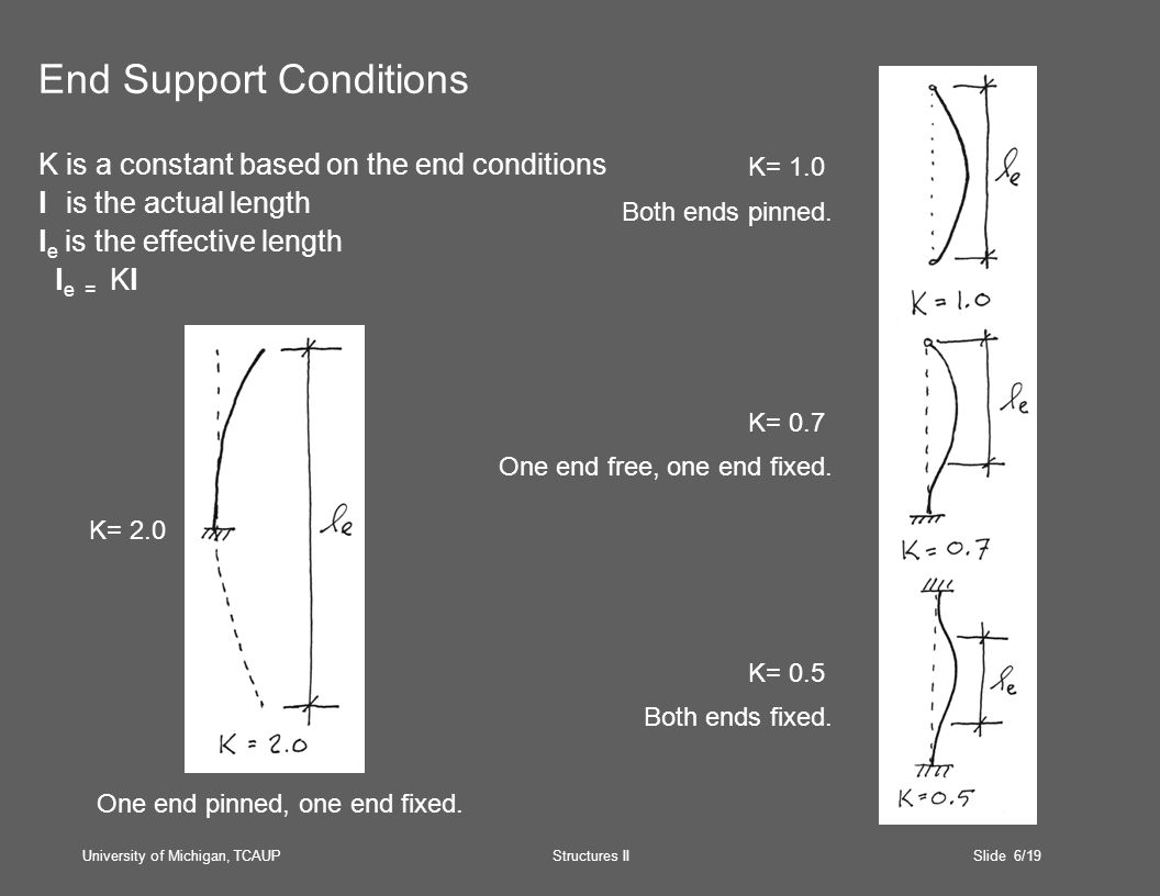 University of Michigan, TCAUP Structures II Slide 6/19 End Support Conditions K is a constant based on the end conditions l is the actual length l e is the effective length l e = Kl K= 0.5 K= 2.0 K= 0.7 K= 1.0 Both ends fixed.