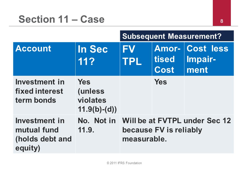© 2011 IFRS Foundation 39 Section 22 – Quiz and discussion Question 22: In 20X6 SME A bought 40% of shares of X for 500,000.