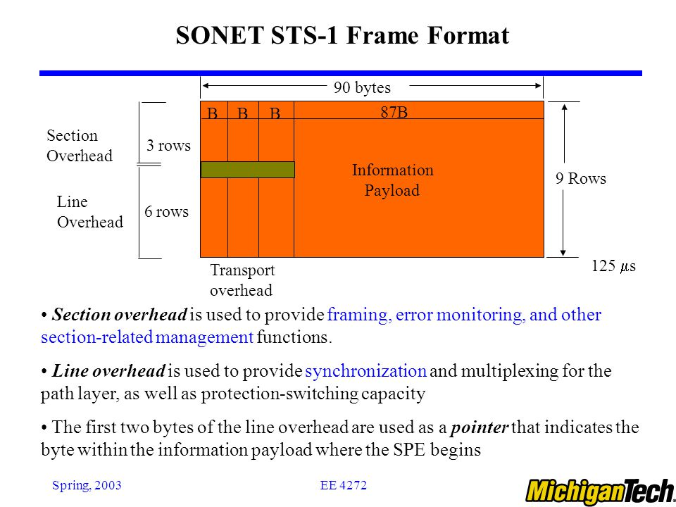 EE 4272Spring, 2003 BBB 87B Information Payload 9 Rows 125  s Transport overhead 90 bytes Section Overhead 3 rows 6 rows Line Overhead SONET STS-1 Fr